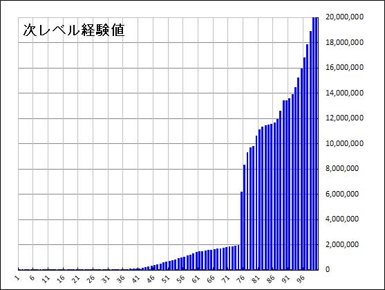 累積経験値 - PSO2 ファンタシースターオンライン2 攻略 Wiki